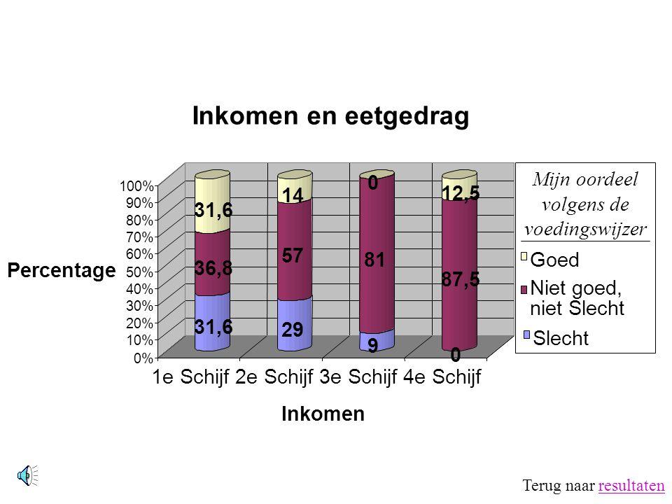 0% 10% 20% 30% 40% 50% 60% 70% 80% 90% 100% Percentage 0 33,3 22,2 33,3 11,1 22,2 33,3 Slecht Niet goed Goed Eetgedrag Eetgedrag en gebruik mineralen-