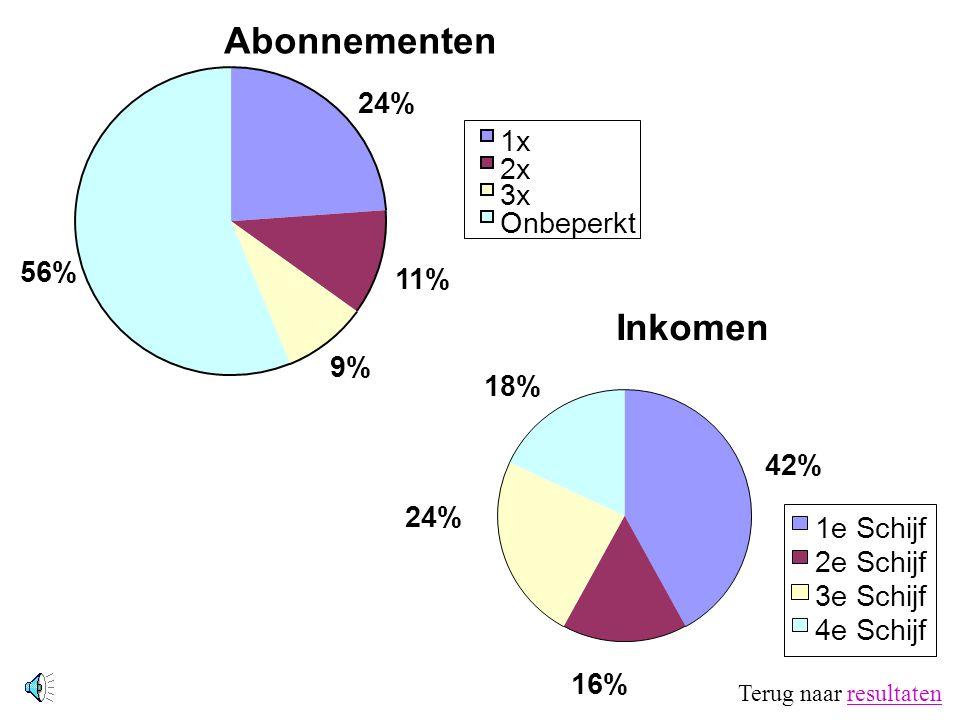 Abonnementen 11% 9% 56% 24% 1x 2x 3x Onbeperkt Inkomen 42% 16% 24% 18% 1e Schijf 2e Schijf 3e Schijf 4e Schijf Terug naar resultatenresultaten