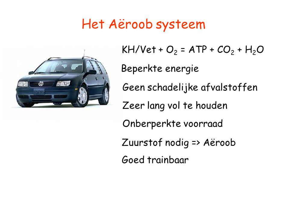 Het Aëroob systeem KH/Vet + O 2 = ATP + CO 2 + H 2 O Beperkte energie Onberperkte voorraad Goed trainbaar Zuurstof nodig => Aëroob Zeer lang vol te ho