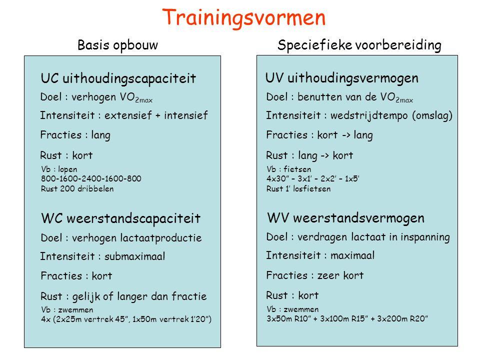 Trainingsvormen UC uithoudingscapaciteit WC weerstandscapaciteit UV uithoudingsvermogen WV weerstandsvermogen Intensiteit : extensief + intensief Inte