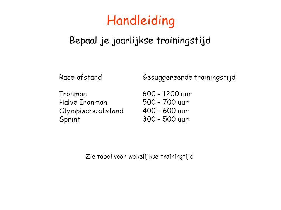 Handleiding Bepaal je jaarlijkse trainingstijd Race afstand Ironman Halve Ironman Olympische afstand Sprint Gesuggereerde trainingstijd 600 – 1200 uur