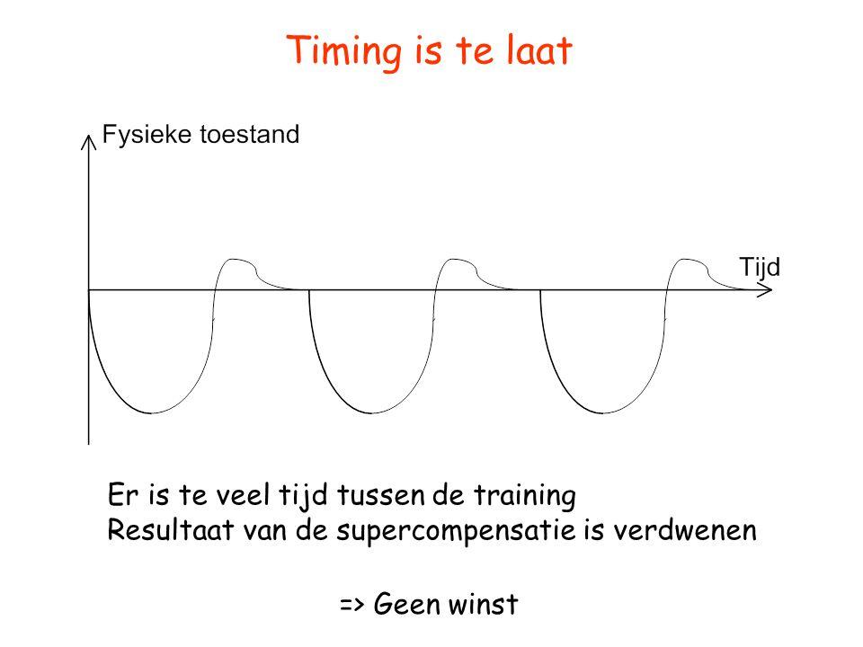 Timing is te laat Er is te veel tijd tussen de training Resultaat van de supercompensatie is verdwenen => Geen winst