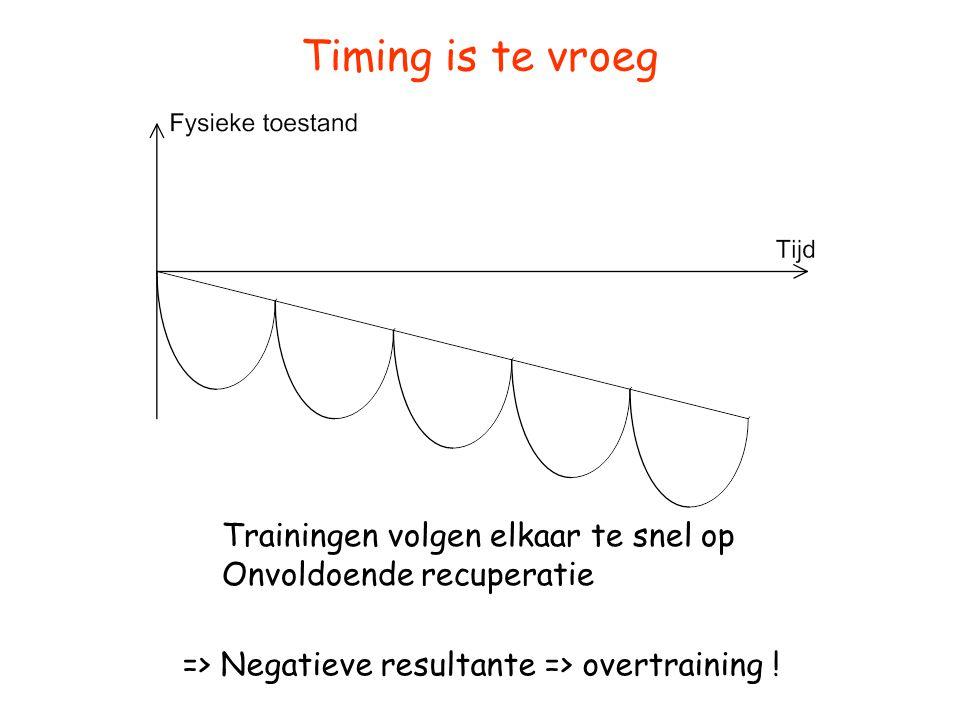 Timing is te vroeg Trainingen volgen elkaar te snel op Onvoldoende recuperatie => Negatieve resultante => overtraining !