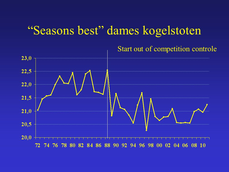 """Seasons best"" dames kogelstoten Start out of competition controle"
