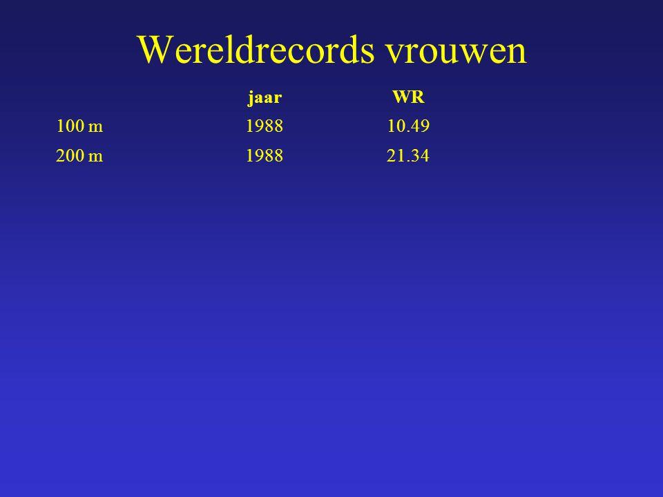 jaarWR 100 m198810.49 200 m198821.34 Wereldrecords vrouwen