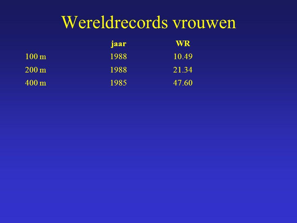 jaarWR 100 m198810.49 200 m198821.34 400 m198547.60 Wereldrecords vrouwen