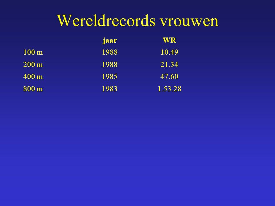 jaarWR 100 m198810.49 200 m198821.34 400 m198547.60 800 m19831.53.28 Wereldrecords vrouwen