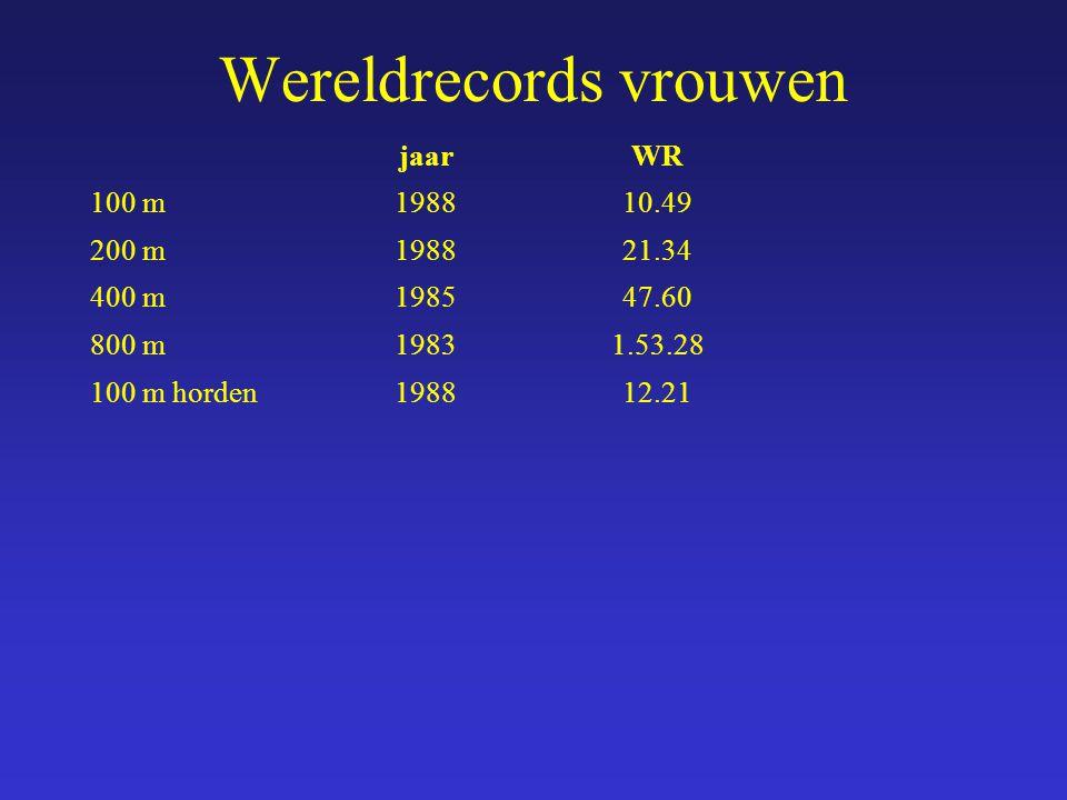 jaarWR 100 m198810.49 200 m198821.34 400 m198547.60 800 m19831.53.28 100 m horden198812.21 Wereldrecords vrouwen