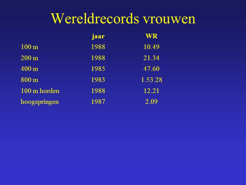 jaarWR 100 m198810.49 200 m198821.34 400 m198547.60 800 m19831.53.28 100 m horden198812.21 hoogspringen19872.09 Wereldrecords vrouwen