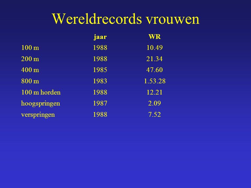 jaarWR 100 m198810.49 200 m198821.34 400 m198547.60 800 m19831.53.28 100 m horden198812.21 hoogspringen19872.09 verspringen19887.52 Wereldrecords vrou