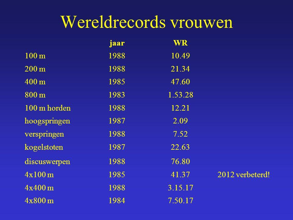 jaarWR 100 m198810.49 200 m198821.34 400 m198547.60 800 m19831.53.28 100 m horden198812.21 hoogspringen19872.09 verspringen19887.52 kogelstoten198722.