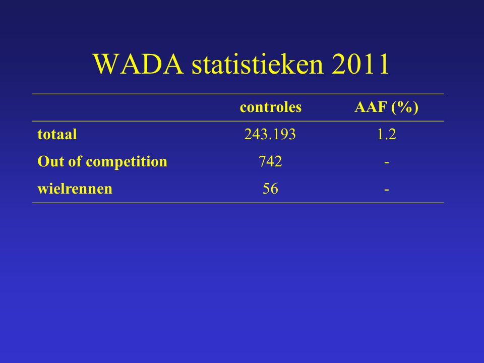 WADA statistieken 2011 controlesAAF (%) totaal243.1931.2 Out of competition742- wielrennen56-