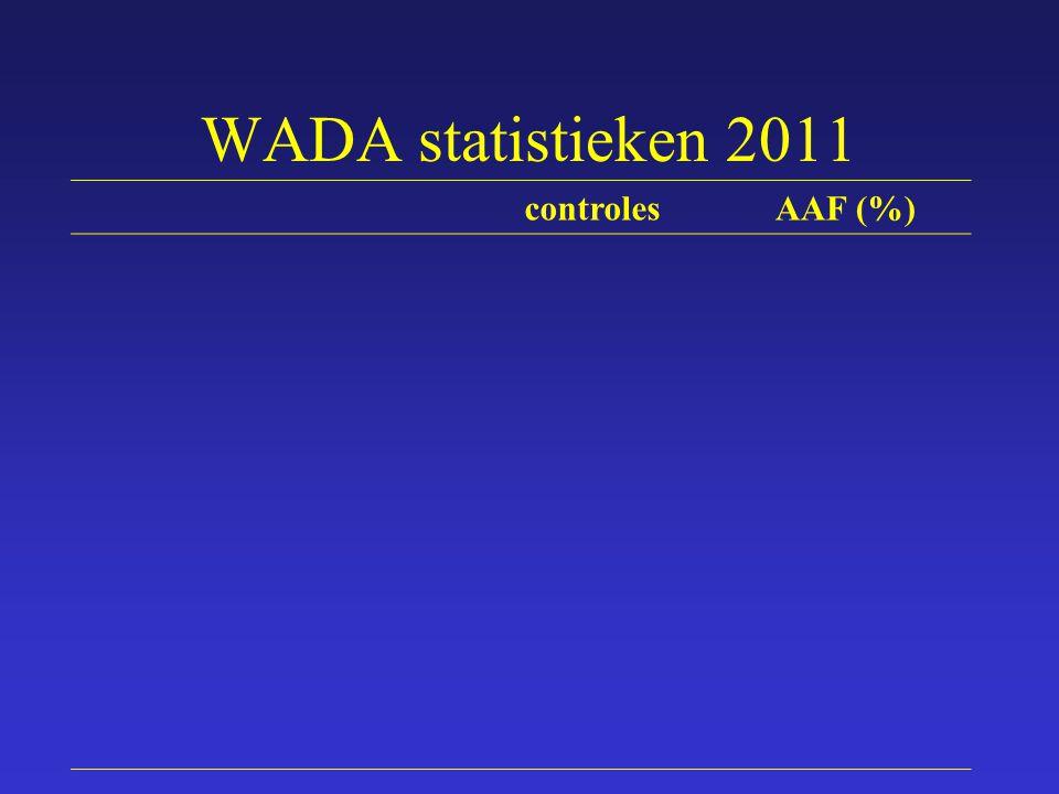 WADA statistieken 2011 controlesAAF (%)