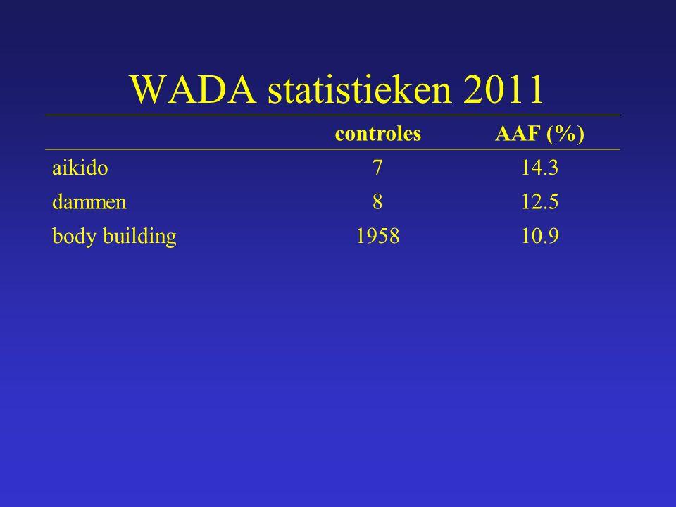WADA statistieken 2011 controlesAAF (%) aikido714.3 dammen812.5 body building195810.9