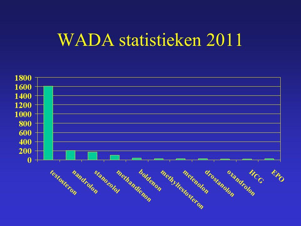WADA statistieken 2011