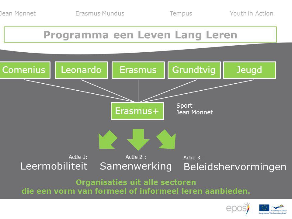 ComeniusLeonardoErasmusGrundtvig Erasmus+ Jeugd Jean MonnetErasmus MundussTempusYouth in Action Programma een Leven Lang Leren Sport Jean Monnet Actie