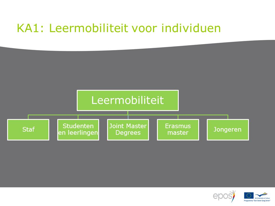 KA1: Leermobiliteit voor individuen Leermobiliteit Staf Studenten en leerlingen Joint Master Degrees Erasmus master Jongeren