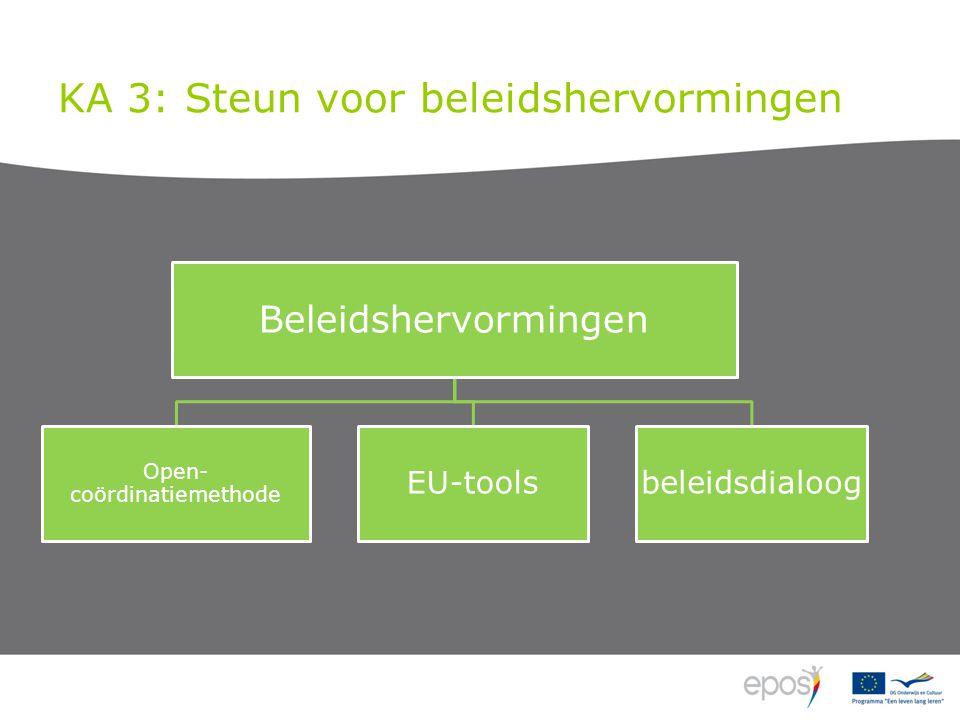 KA 3: Steun voor beleidshervormingen Beleidshervormingen Open- coördinatiemethode EU-toolsbeleidsdialoog