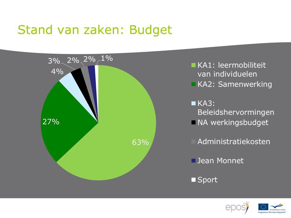 Stand van zaken: Budget