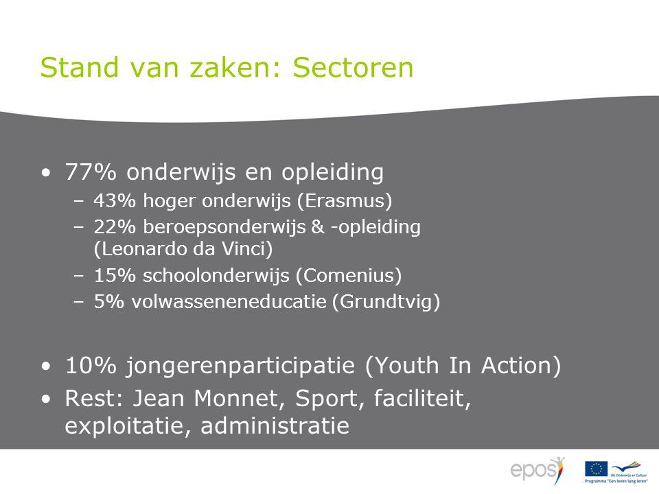 Stand van zaken: Sectoren 77% onderwijs en opleiding –43% hoger onderwijs (Erasmus) –22% beroepsonderwijs & -opleiding (Leonardo da Vinci) –15% schoolonderwijs (Comenius) –5% volwasseneneducatie (Grundtvig) 10% jongerenparticipatie (Youth In Action) Rest: Jean Monnet, Sport, faciliteit, exploitatie, administratie