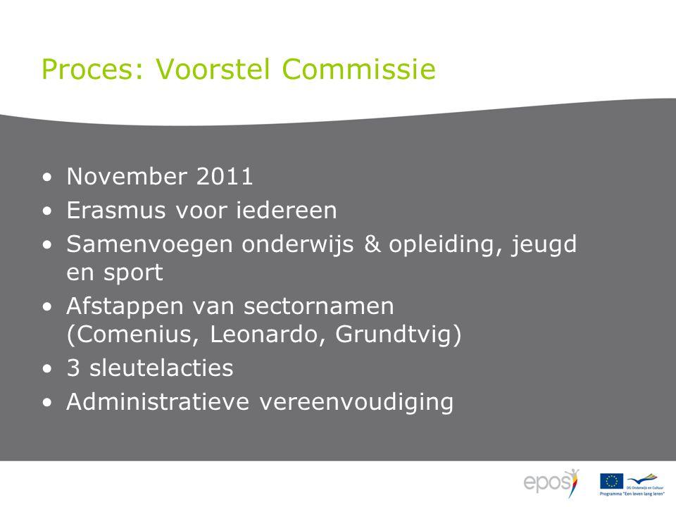 Proces: Voorstel Commissie November 2011 Erasmus voor iedereen Samenvoegen onderwijs & opleiding, jeugd en sport Afstappen van sectornamen (Comenius, Leonardo, Grundtvig) 3 sleutelacties Administratieve vereenvoudiging