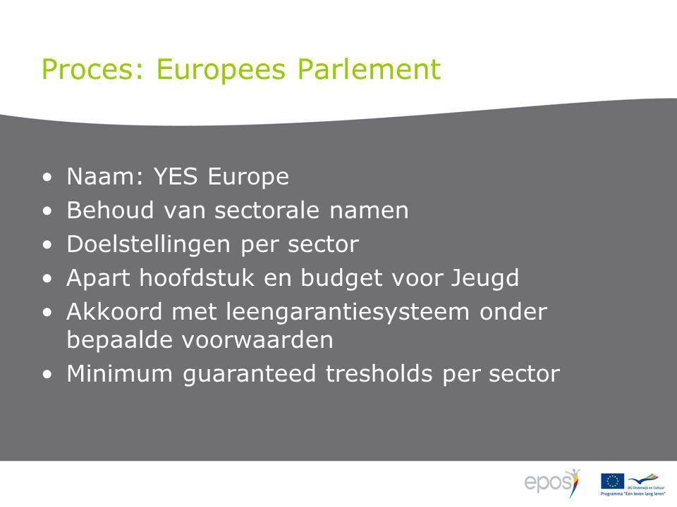 Proces: Europees Parlement Naam: YES Europe Behoud van sectorale namen Doelstellingen per sector Apart hoofdstuk en budget voor Jeugd Akkoord met leengarantiesysteem onder bepaalde voorwaarden Minimum guaranteed tresholds per sector