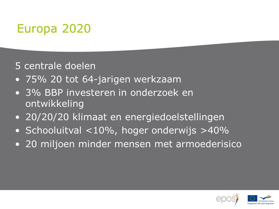 Europa 2020 5 centrale doelen 75% 20 tot 64-jarigen werkzaam 3% BBP investeren in onderzoek en ontwikkeling 20/20/20 klimaat en energiedoelstellingen Schooluitval 40% 20 miljoen minder mensen met armoederisico