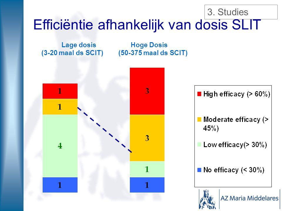 Efficiëntie afhankelijk van dosis SLIT Lage dosis Hoge Dosis (3-20 maal ds SCIT) (50-375 maal ds SCIT) 3. Studies