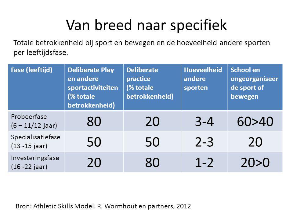Van breed naar specifiek Fase (leeftijd)Deliberate Play en andere sportactiviteiten (% totale betrokkenheid) Deliberate practice (% totale betrokkenheid) Hoeveelheid andere sporten School en ongeorganiseer de sport of bewegen Probeerfase (6 – 11/12 jaar) 80203-460>40 Specialisatiefase (13 -15 jaar) 50 2-320 Investeringsfase (16 -22 jaar) 20801-220>0 Totale betrokkenheid bij sport en bewegen en de hoeveelheid andere sporten per leeftijdsfase.