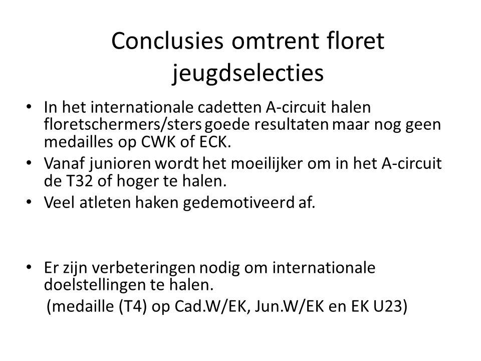 In het internationale cadetten A-circuit halen floretschermers/sters goede resultaten maar nog geen medailles op CWK of ECK.