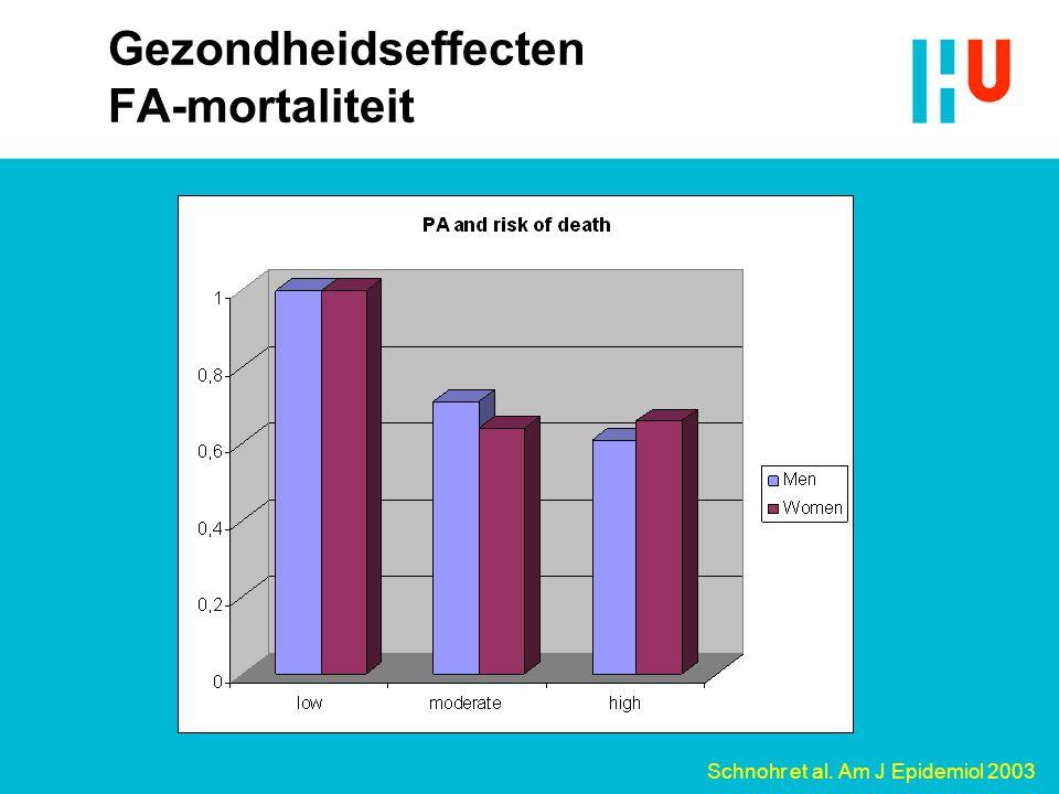 Gezondheidseffecten FA-mortaliteit Schnohr et al. Am J Epidemiol 2003