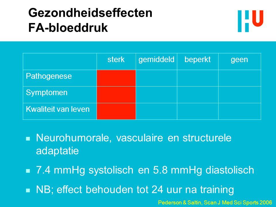 Gezondheidseffecten FA-bloeddruk sterkgemiddeldbeperktgeen Pathogenese Symptomen Kwaliteit van leven n Neurohumorale, vasculaire en structurele adapta