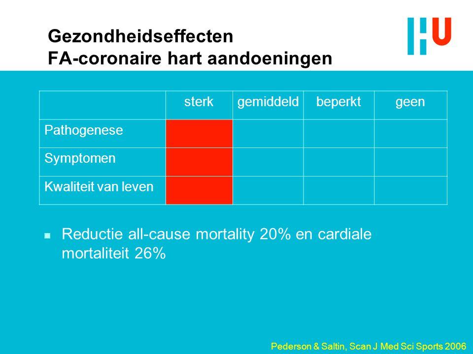 Gezondheidseffecten FA-coronaire hart aandoeningen sterkgemiddeldbeperktgeen Pathogenese Symptomen Kwaliteit van leven n Reductie all-cause mortality