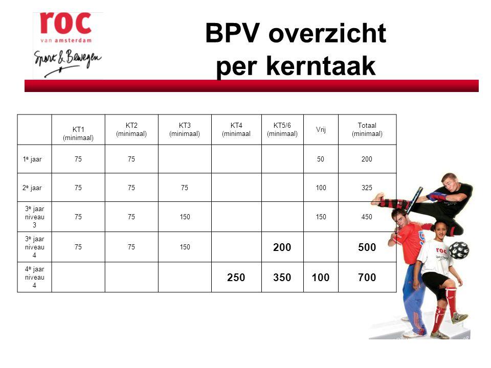 BPV overzicht per kerntaak KT1 (minimaal) KT2 (minimaal) KT3 (minimaal) KT4 (minimaal KT5/6 (minimaal) Vrij Totaal (minimaal) 1 e jaar75 50200 2 e jaa