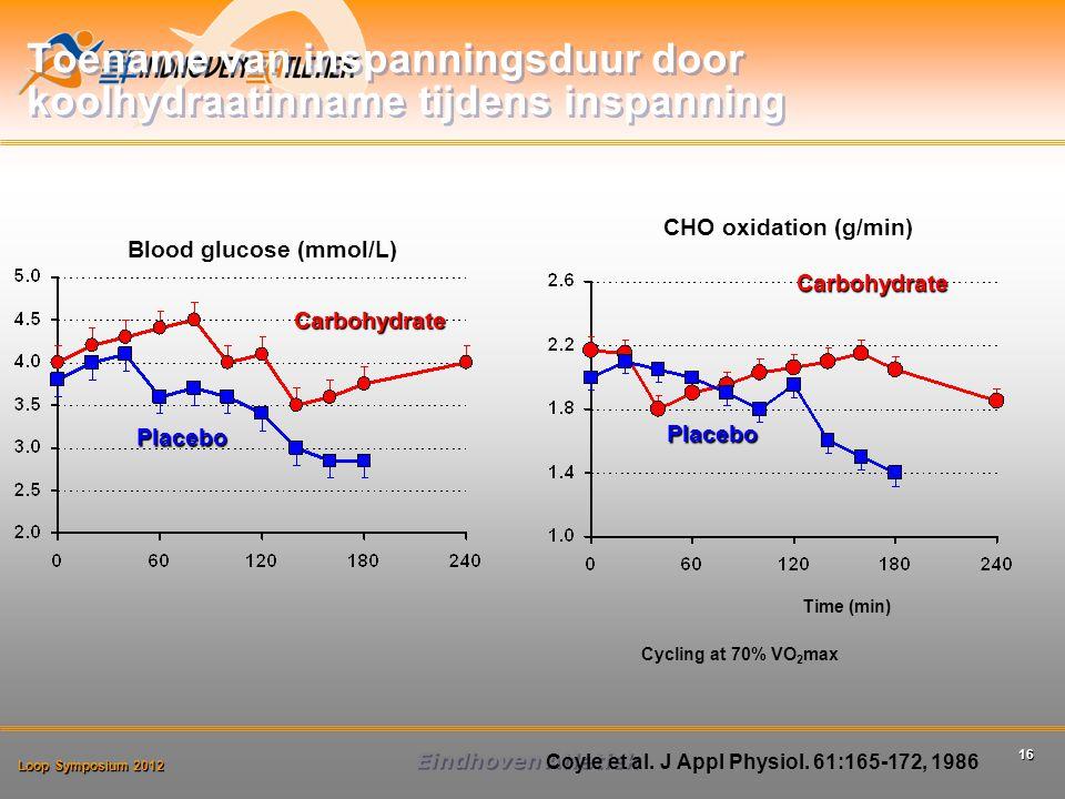 Loop Symposium 2012 Eindhoven Atletiek 16 Toename van inspanningsduur door koolhydraatinname tijdens inspanning Blood glucose (mmol/L) Time (min) Cycling at 70% VO 2 max Coyle et al.