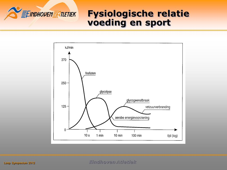 Loop Symposium 2012 Eindhoven Atletiek ATP, CP 7-10 sec (anaeroob) koolhydraten 40-90 sec (anaeroob) koolhydraten 60-90 min (aeroob) vetten uren (aeroob)