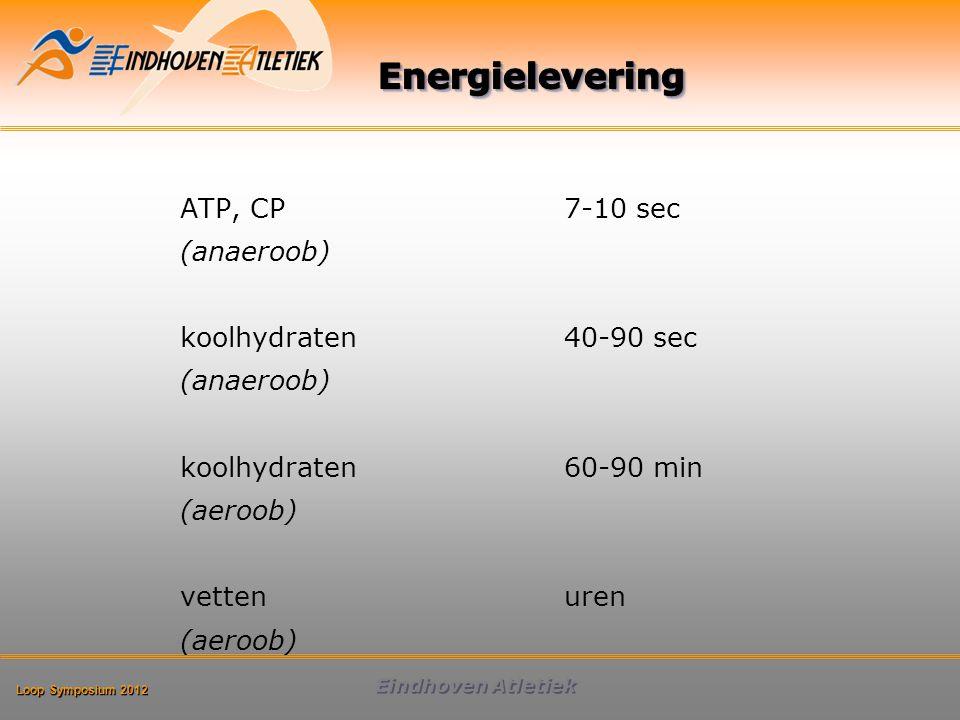 Loop Symposium 2012 Eindhoven Atletiek Peak oxidation rate (g/min) GLU+FRUC GLU+SUC GLU+SUC GLU+SUC+ FRU GLU+FRUC GLUGLU 2.4 1.8 2.4 1.8 1.2 SUC FRUC GLU SUC FRUC 1.25 1.20 1.70 1.75 FRUC 0.80 0.83 1.26 MD+FRUC 1.8 MD FRUC 1.50 Jentjens, R.