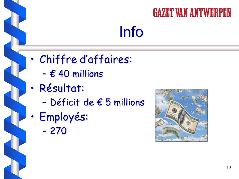10 Info Chiffre d'affaires:Chiffre d'affaires: –€ 40 millions Résultat:Résultat: –Déficit de € 5 millions Employés:Employés: –270