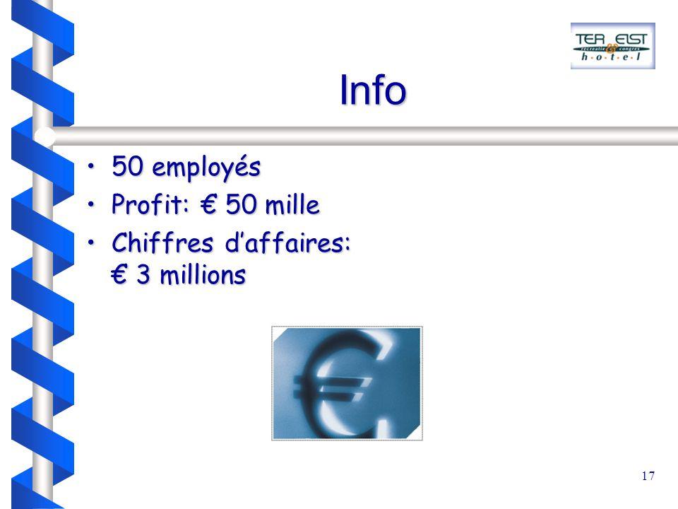 17 Info 50 employés50 employés Profit: € 50 milleProfit: € 50 mille Chiffres d'affaires: € 3 millionsChiffres d'affaires: € 3 millions
