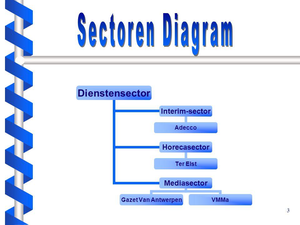 3 Dienstensector Interim-sector Adecco Horecasector Ter Elst Mediasector Gazet Van Antwerpen VMMa