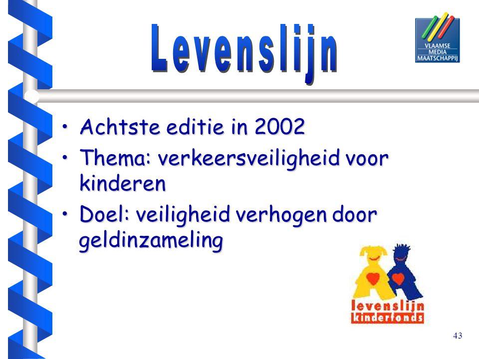43 Achtste editie in 2002Achtste editie in 2002 Thema: verkeersveiligheid voor kinderenThema: verkeersveiligheid voor kinderen Doel: veiligheid verhogen door geldinzamelingDoel: veiligheid verhogen door geldinzameling
