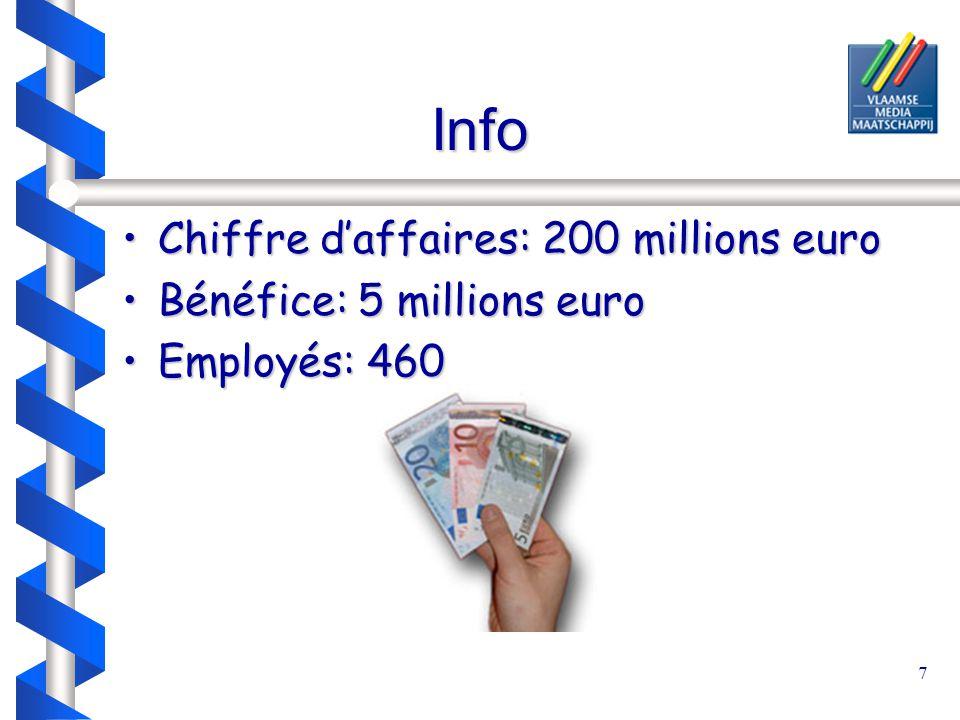 7 Info Chiffre d'affaires: 200 millions euroChiffre d'affaires: 200 millions euro Bénéfice: 5 millions euroBénéfice: 5 millions euro Employés: 460Employés: 460
