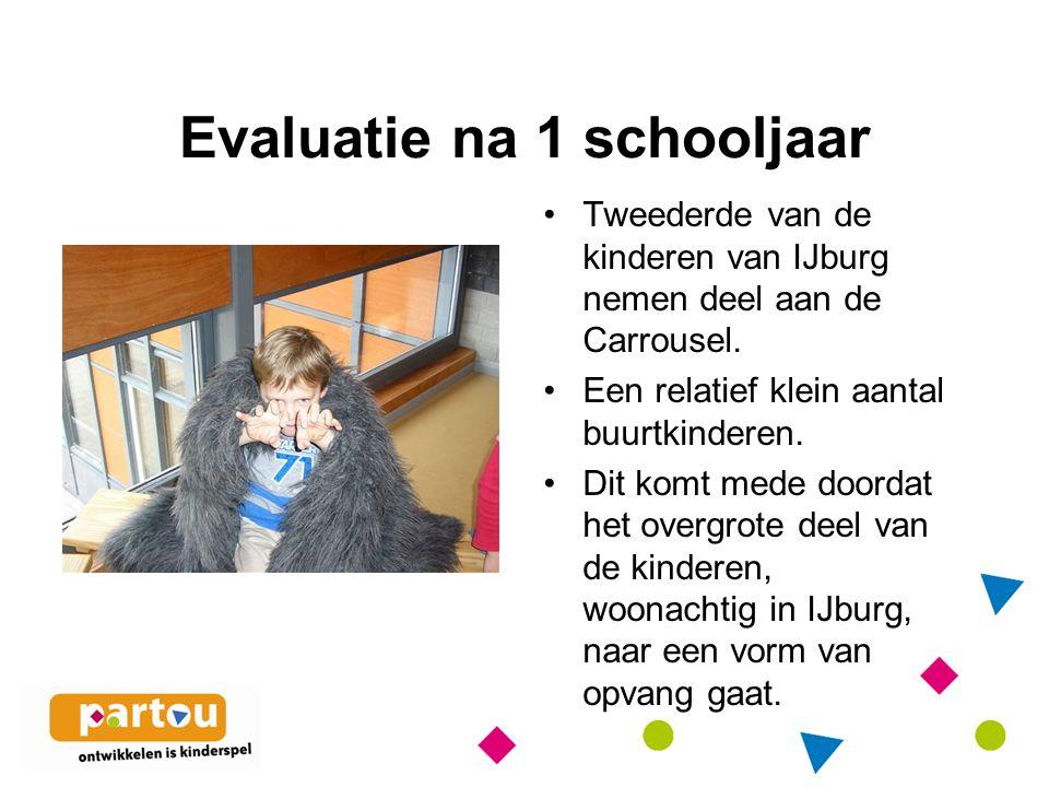 Evaluatie na 1 schooljaar Tweederde van de kinderen van IJburg nemen deel aan de Carrousel.