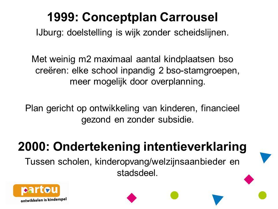 1999: Conceptplan Carrousel IJburg: doelstelling is wijk zonder scheidslijnen.
