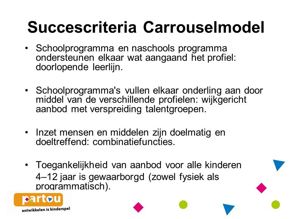 Succescriteria Carrouselmodel Schoolprogramma en naschools programma ondersteunen elkaar wat aangaand het profiel: doorlopende leerlijn.