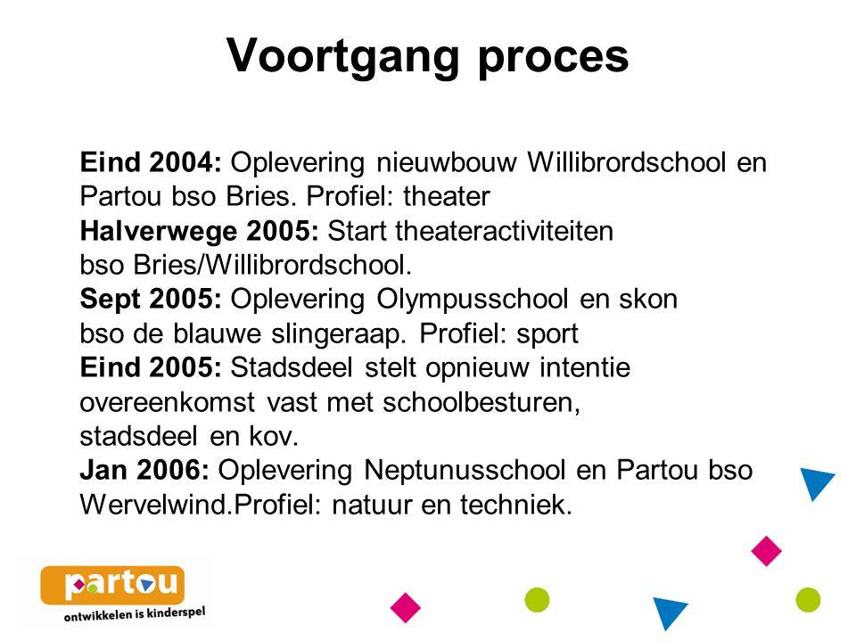 Voortgang proces Eind 2004: Oplevering nieuwbouw Willibrordschool en Partou bso Bries.