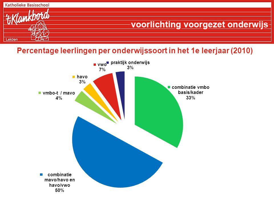 Percentage leerlingen per onderwijssoort in het 1e leerjaar (2010)