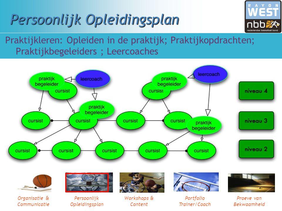 Organisatie & Communicatie Persoonlijk Opleidingsplan Workshops & Content Portfolio Trainer/Coach Proeve van Bekwaamheid Persoonlijk Opleidingsplan In