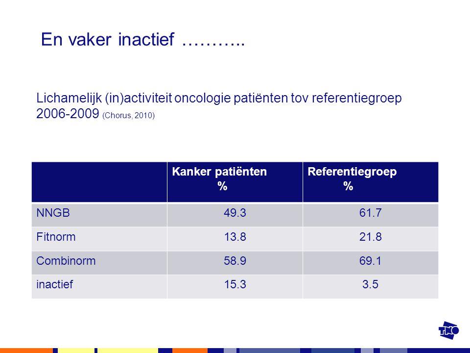 En vaker inactief ……….. Kanker patiënten % Referentiegroep % NNGB49.361.7 Fitnorm13.821.8 Combinorm58.969.1 inactief15.33.5 Lichamelijk (in)activiteit