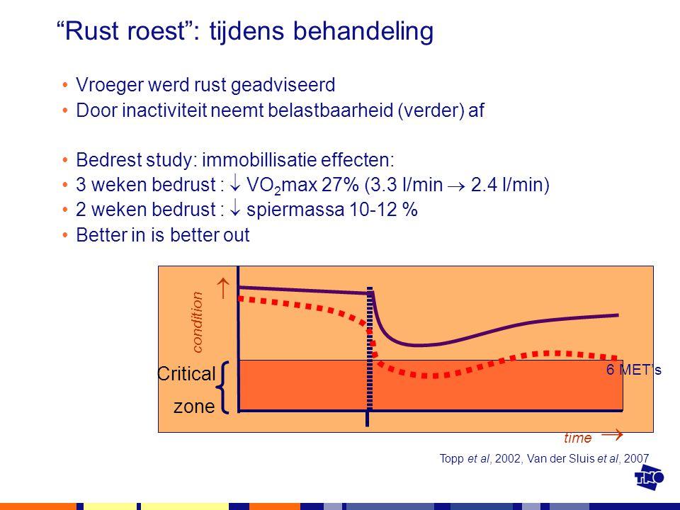 """""""Rust roest"""": tijdens behandeling Vroeger werd rust geadviseerd Door inactiviteit neemt belastbaarheid (verder) af Bedrest study: immobillisatie effec"""